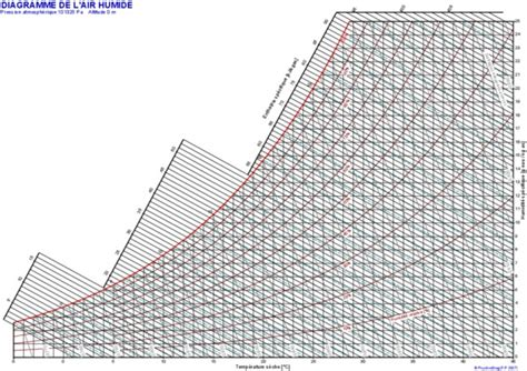 logiciel diagramme de l air humide pin diagramme de mollier ou lair humide on