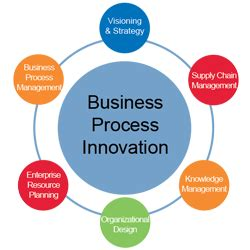 Most Valuable Mba Concentration by Mba Business Process Innovation Widener