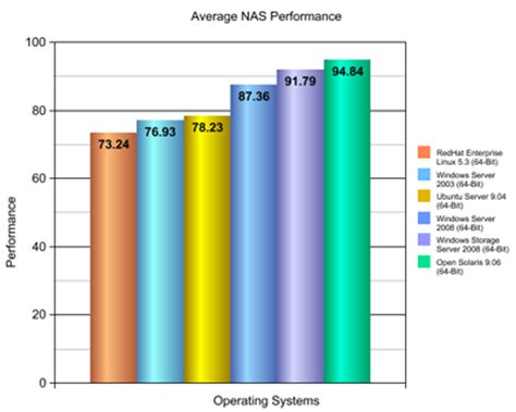 flexense data management software nas performance