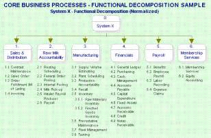 business process narrative template deliverable business process definitions