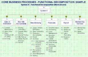 business process narrative template payroll context diagram payroll activity diagram elsavadorla