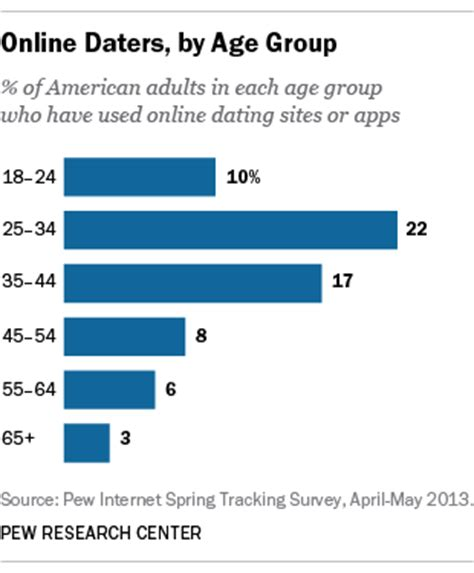 Number Of Blind People 5 Facts About Online Dating Pew Research Center