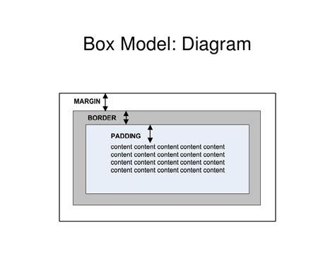 tutorial css box model css tutorial boxmodel