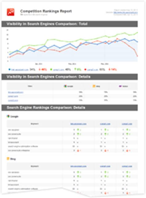 Ranking Report Template Ready To Use Seo Report Templates