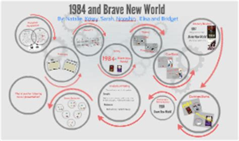 themes of brave new world and 1984 1984 and brave new world by natalie dokmajian on prezi