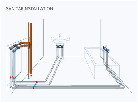 Wasserrohre Selbst Verlegen by Wiroflex Schraubsystem