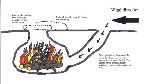 how do you start a in a pit how to make a dakota survival