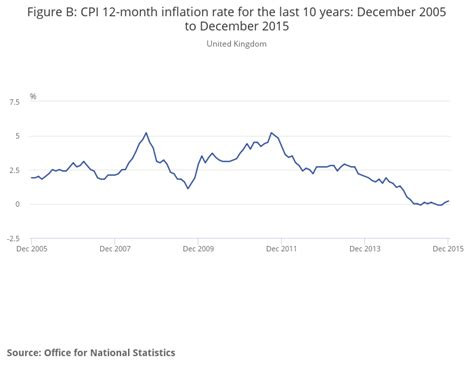 consumer price inflation march 2014 ons consumer price inflation office for national statistics