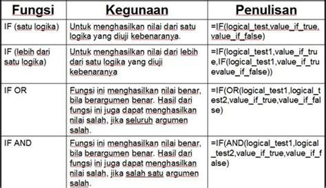 Menguasai Fungsi Dan Formula Ms Excel Tingkat Lanjut S1083 kumpulan rumus excel 2007 the knownledge