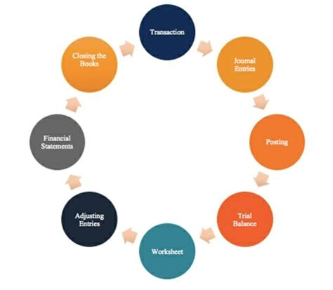 diagram of the accounting cycle accounting cycle 8 steps in the accounting cycle