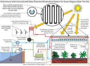 greenhouse with concentrated solar powered desalination