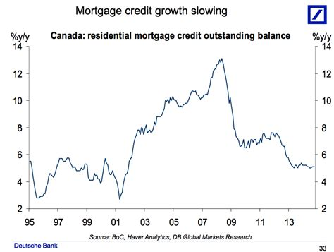 canadian housing and mortgage canada housing market slides business insider