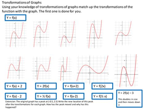 Graphing Transformations Worksheet by Graph Transformations Differentiated Booklet With Help