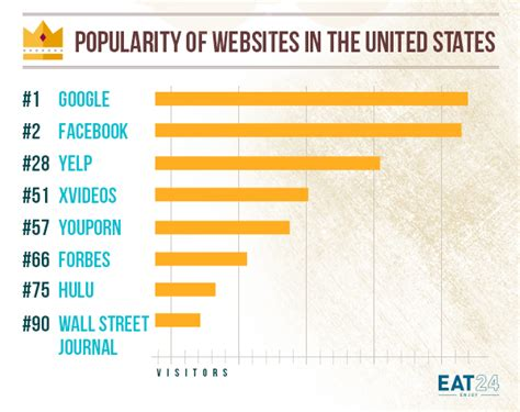 Wall Journal Mba Rankings 2013 by How To Advertise On A Website Eat24