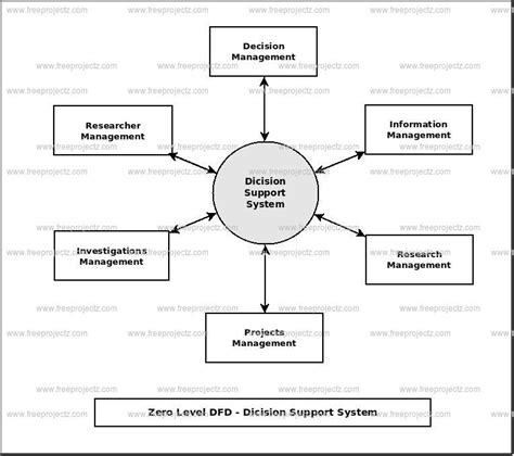 diagram of decision support system decision support system dataflow diagram