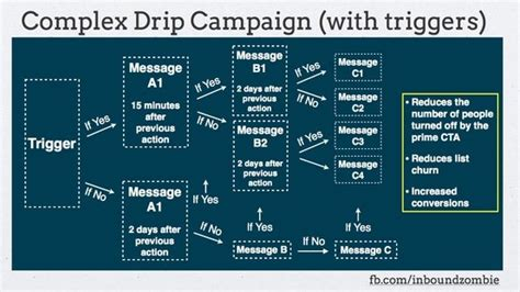 drip marketing caign template sle email drip caign flowchart content marketing