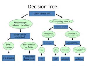 statistical test decision tree pictures to pin on