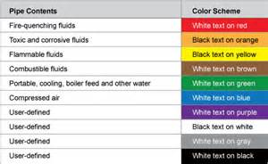 ansi color codes ansi floor marking standards pictures to pin on