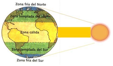 imagenes de paisajes de zonas climaticas tercero b 225 sico unidad ii zonas clim 225 ticas