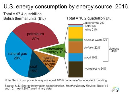 u s energy facts energy explained your guide to