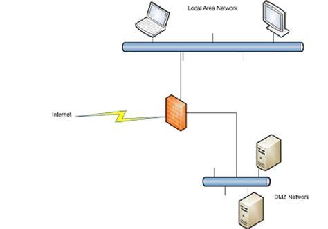 Home Network Design Dmz dmz tutorial hosting public facing servers firewall