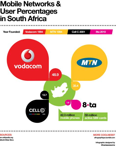 vodacom for mobile mobile networks vodacom mtn cell c 8 ta and user