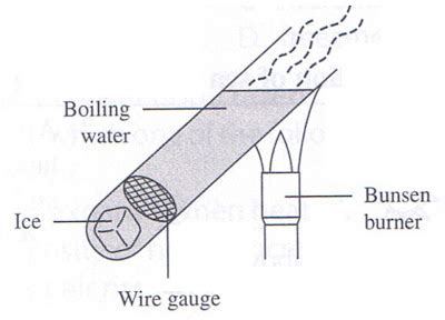 exles of conductors in physics physics chapter 10 conduction