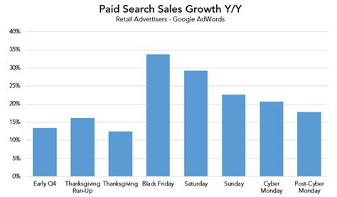 Paid Search Four Key Paid Search Trends To Keep An Eye On