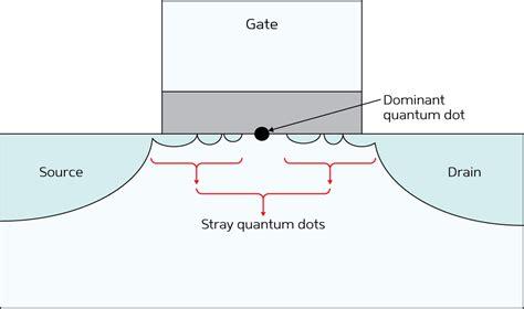 transistor quantum mechanics technique makes it possible to measure the intrinsic properties of quantum dot transistors
