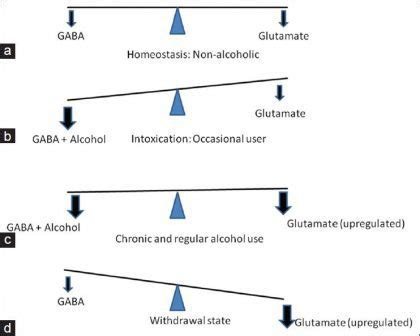 Can Detox Affect My Gaba by Acrosate Treatment How Does Acrosate Work