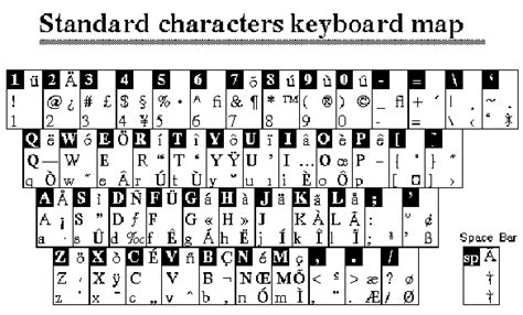 us keyboard layout special characters working with special characters in framemaker