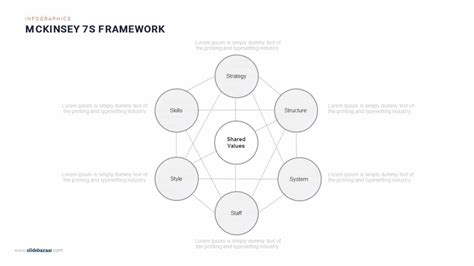 Mckinsey 7s Framework Powerpoint And Keynote Template Slidebazaar Mckinsey Powerpoint Template