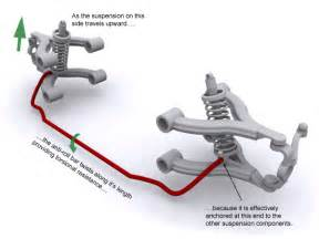 Struts On A Car Purpose Channel Active Stabilizer Bar System Explained