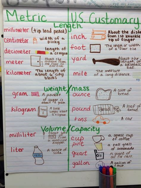 themes for english units best 25 units of measurement ideas on pinterest metric