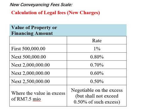 legal costs to buy a house how to buy first house malaysia howsto co