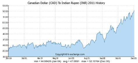 currency converter cad to inr canadian dollar cad to indian rupee inr currency