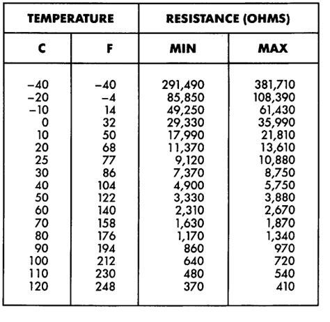 resistor temperature chart jeep grand orvis the coolant sensor on a 5 2 litre bonnet