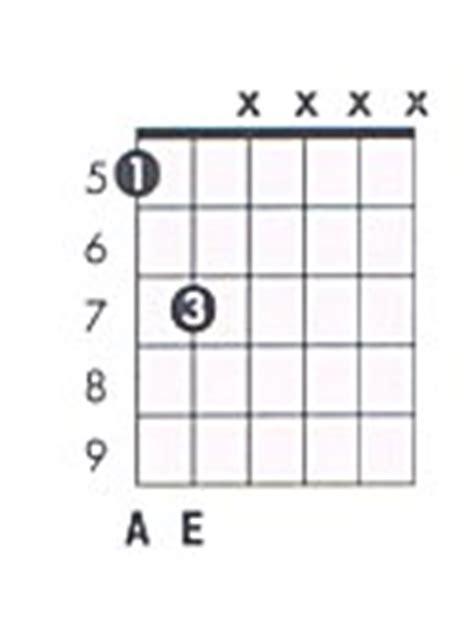 a5 guitar chord diagram a 5 guitar chord chart and a power chord