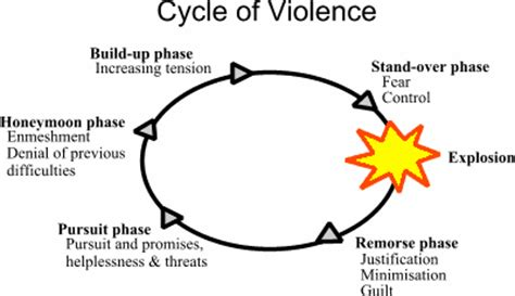 cycle of domestic violence diagram domestic violence cycle
