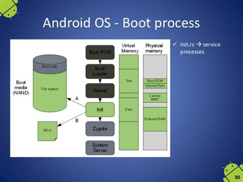 operating system for mobile phones mobile operating systems