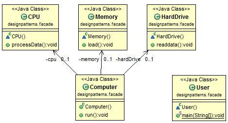 pattern class exle in java java design pattern facade