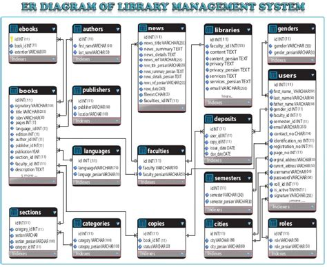 sle er diagram for library management system entity relationship diagram of library system