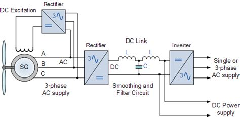 diagram of synchronous generator images