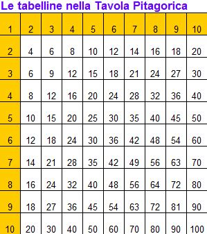 tavola pitagorica da 1 a 100 come imparare le tabelline e la tavola pitagorica