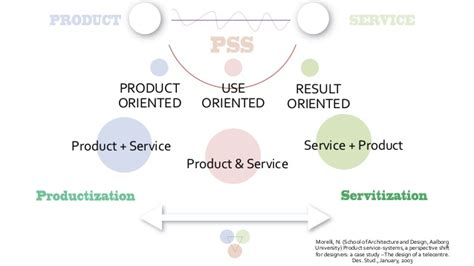 product layout system product service system design