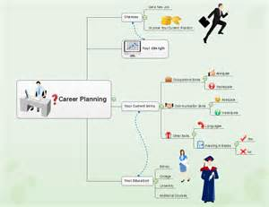 career map template how to create career planning mind map