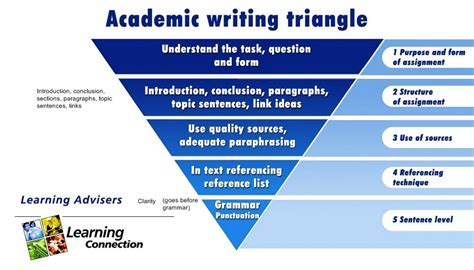 Academic Essay Writing by Academic Language Development Program