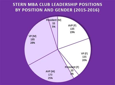 Jp Launching Leaders Mba by Who Run The Time Mba