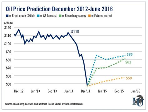 crude oil price forecasts  market oracle