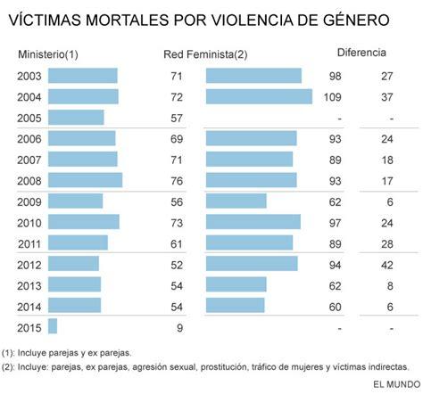 imagenes de mujeres victimas de violencia de genero violencia de g 233 nero terrorismo mal contado sociedad